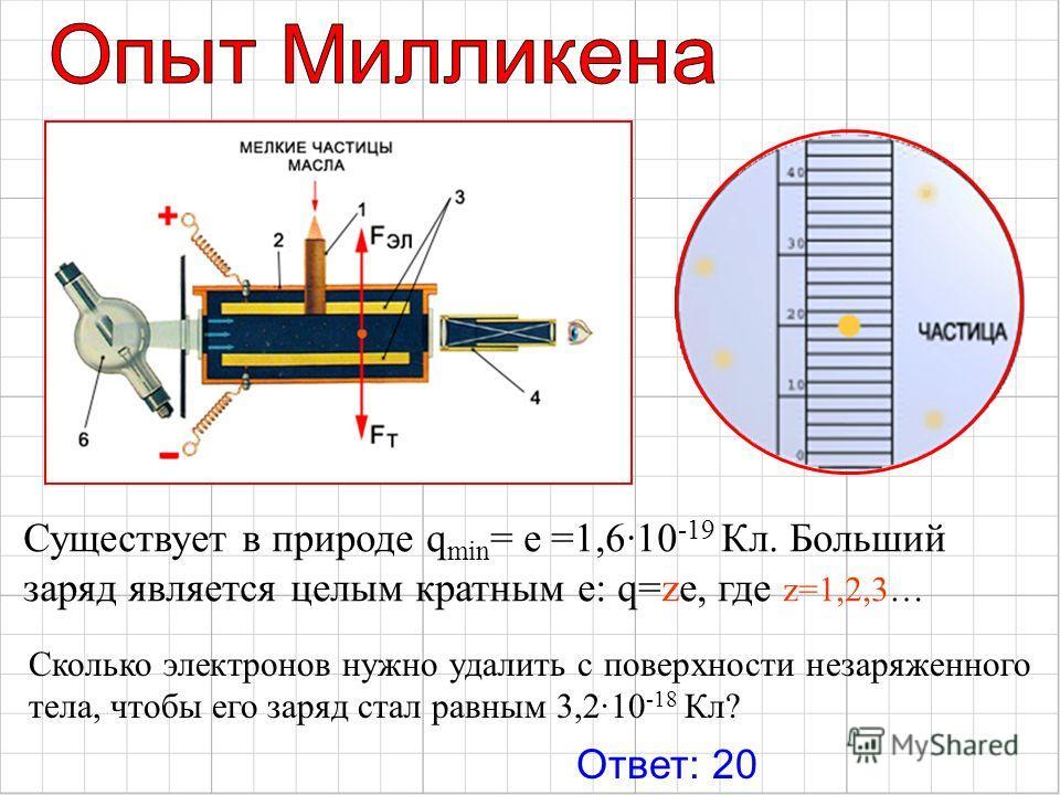 Существует в природе q min = е =1,610 -19 Кл. Больший заряд является целым кратным e: q=ze, где z=1,2,3… Сколько электронов нужно удалить с поверхности незаряженного тела, чтобы его заряд стал равным 3,2·10 -18 Кл? Ответ: 20