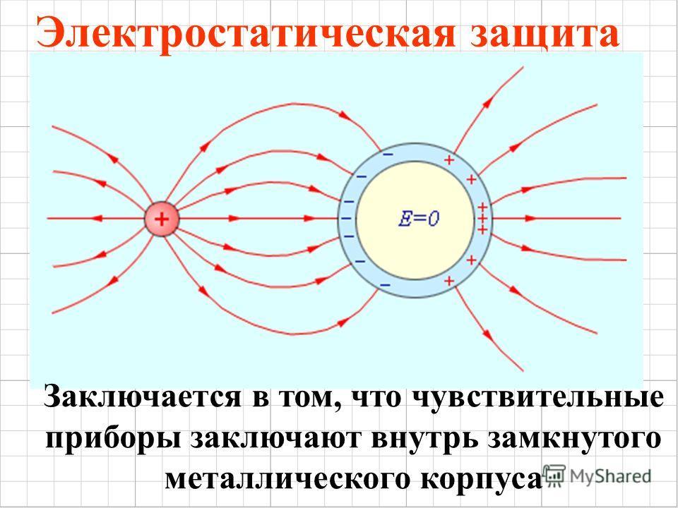 Электростатическая защита Заключается в том, что чувствительные приборы заключают внутрь замкнутого металлического корпуса