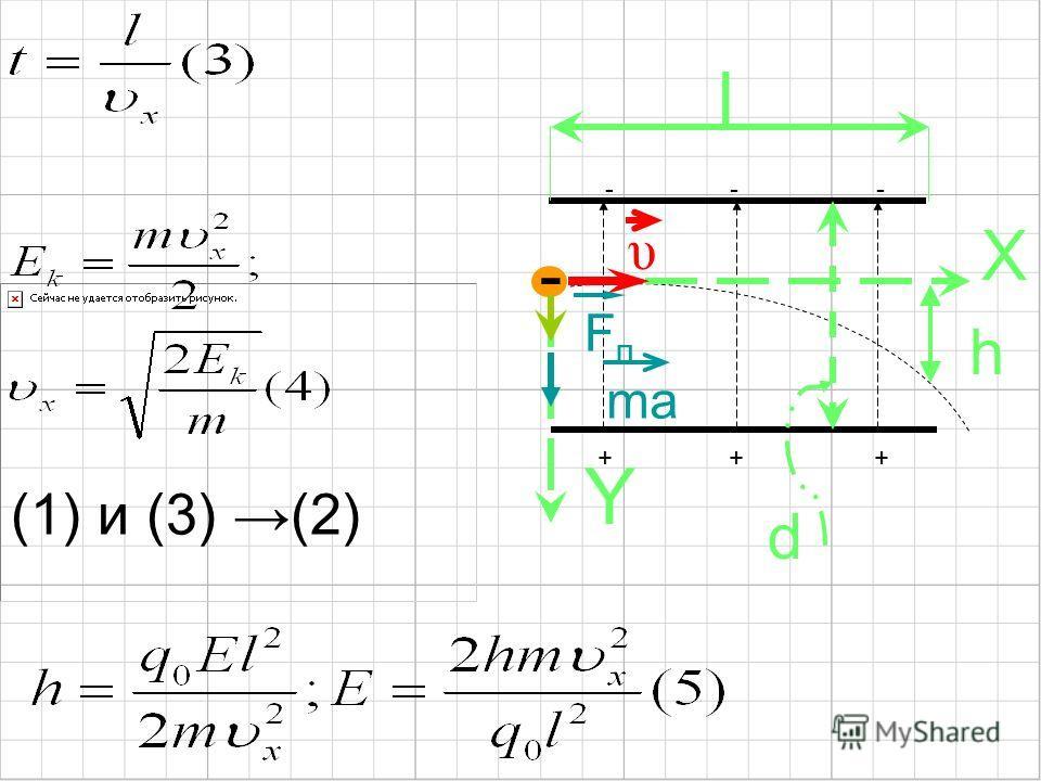 (1) и (3) (2) Y X - υ h l FпFп + + + - - - d ma