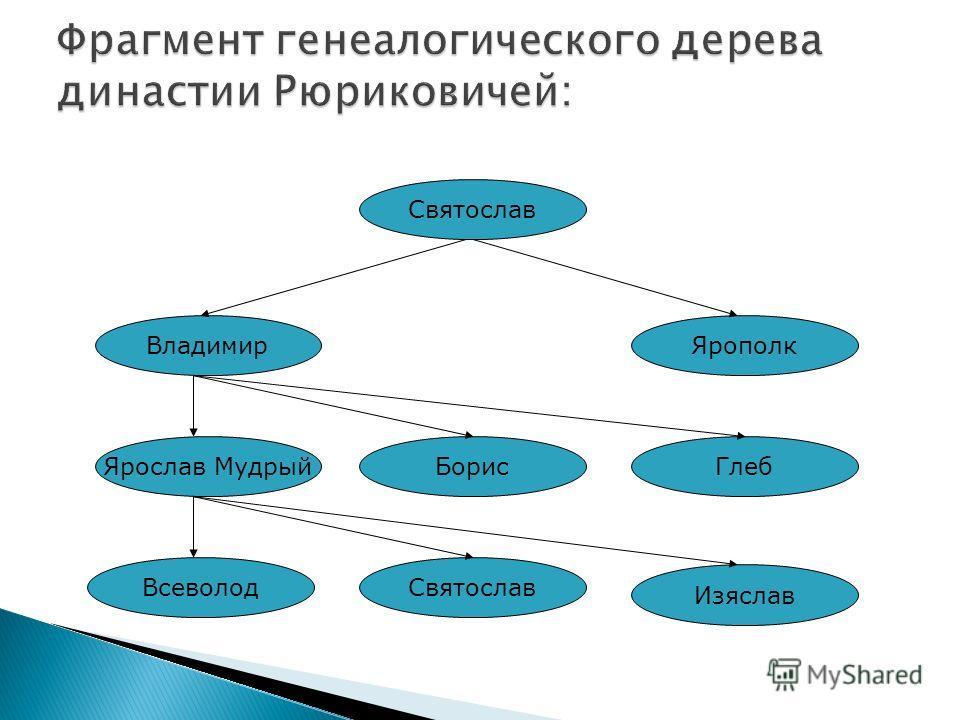 Ярослав Мудрый Владимир Ярополк Борис Глеб Всеволод Святослав Изяслав Святослав