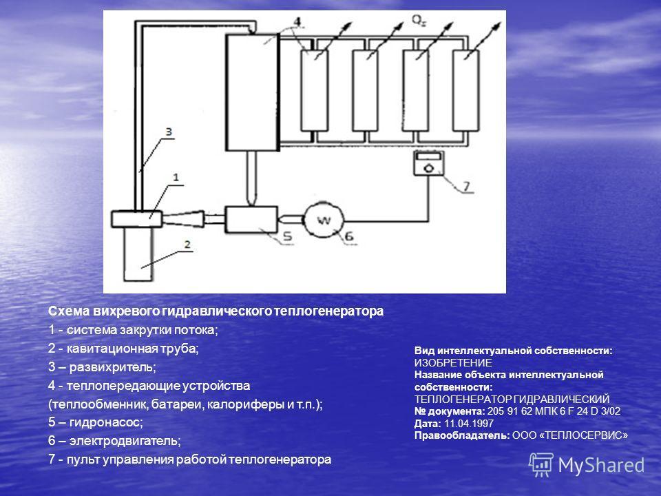 Схема вихревого гидравлического теплогенератора 1 - система закрутки потока; 2 - кавитационная труба; 3 – развихритель; 4 - теплопередающие устройства (теплообменник, батареи, калориферы и т.п.); 5 – гидронасос; 6 – электродвигатель; 7 - пульт управл