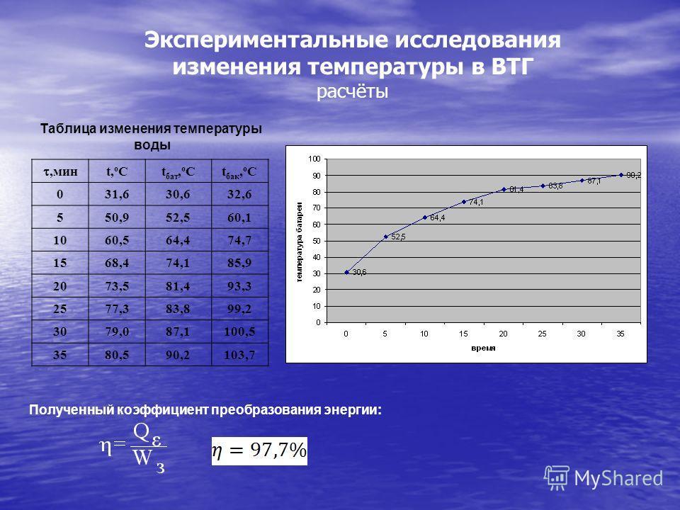 ,мин t,oCt,oCt бат, o Ct бак, o C 031,630,632,6 550,952,560,1 1060,564,474,7 1568,474,185,9 2073,581,493,3 2577,383,899,2 3079,087,1100,5 3580,590,2103,7 Таблица изменения температуры воды Экспериментальные исследования изменения температуры в ВТГ ра