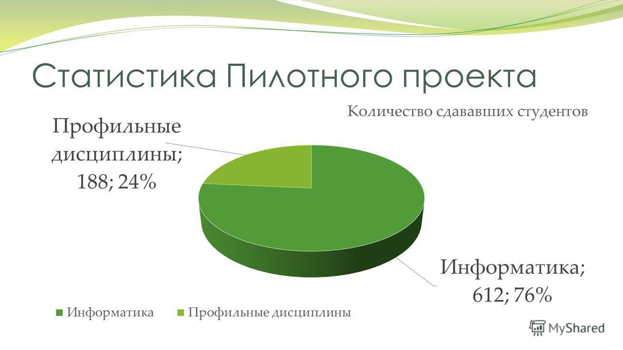 Статистика Пилотного проекта