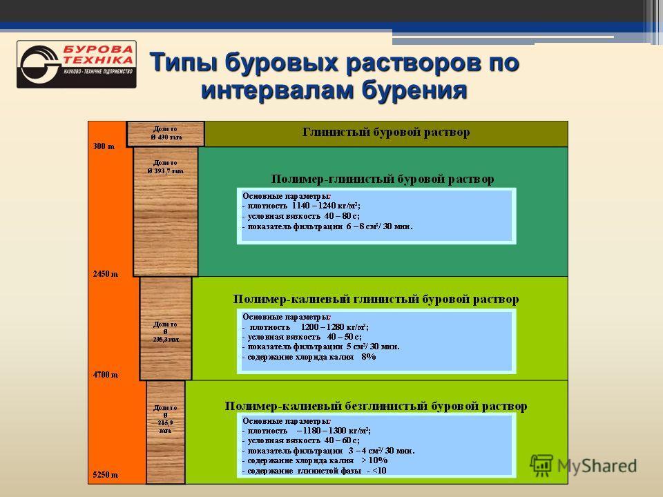 Типы буровых растворов по интервалам бурения