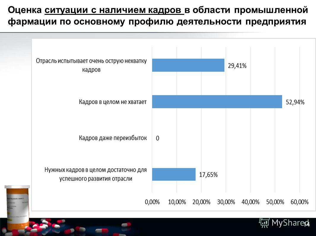Оценка ситуации с наличием кадров в области промышленной фармации по основному профилю деятельности предприятия 14