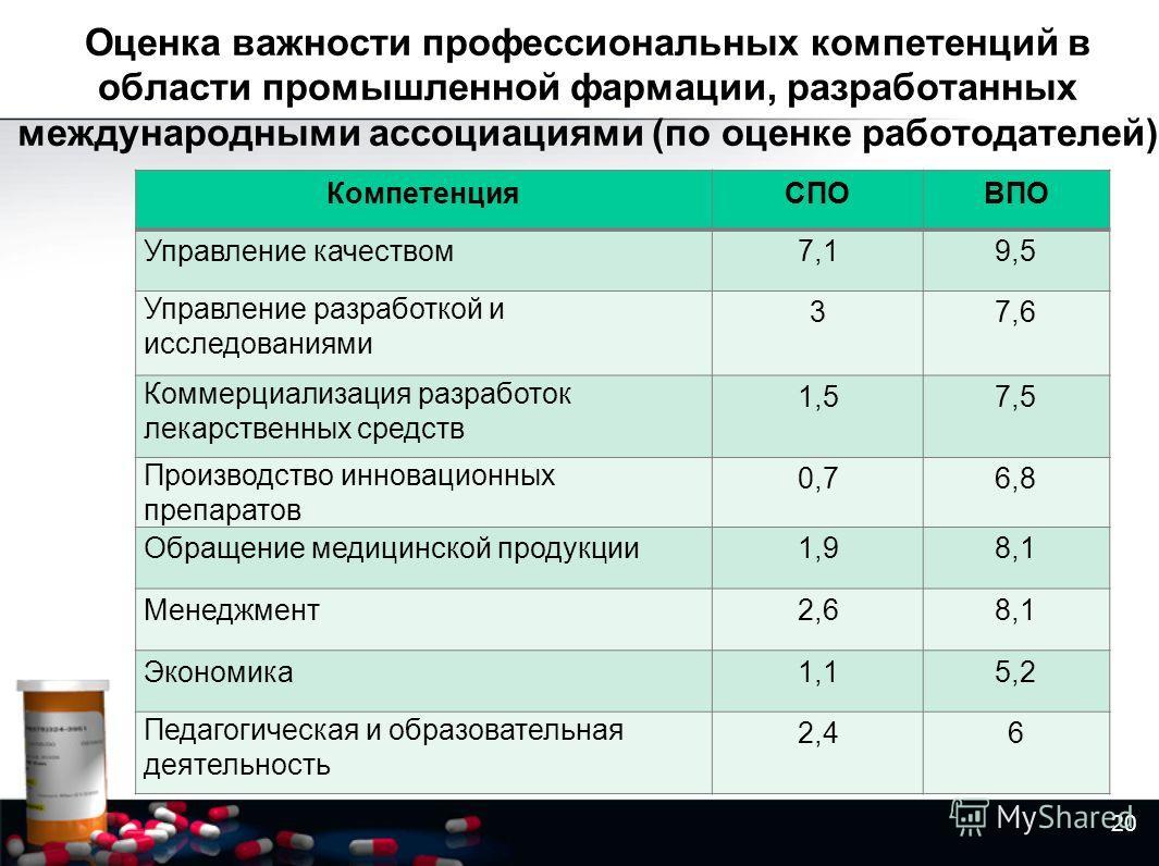 Оценка важности профессиональных компетенций в области промышленной фармации, разработанных международными ассоциациями (по оценке работодателей) 20 КомпетенцияСПОВПО Управление качеством 7,19,5 Управление разработкой и исследованиями 37,6 Коммерциал