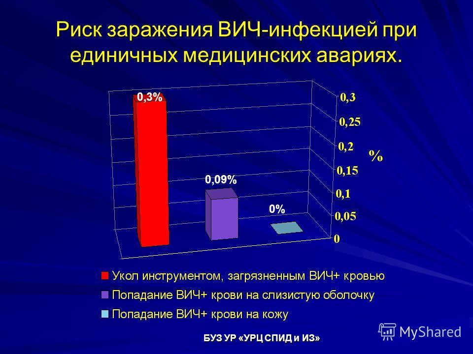 Риск заражения ВИЧ-инфекцией при единичных медицинских авариях. % 0,3% 0,09% 0% БУЗ УР «УРЦ СПИД и ИЗ»