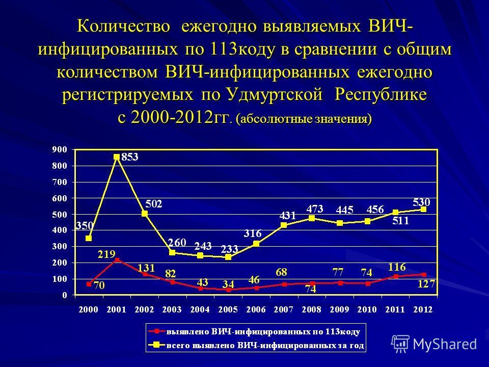 Количество ежегодно выявляемых ВИЧ- инфицированных по 113 коду в сравнении с общим количеством ВИЧ-инфицированных ежегодно регистрируемых по Удмуртской Республике с 2000-2012 гг. (абсолютные значения)
