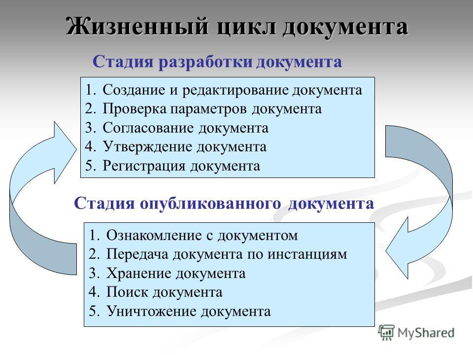 Жизненный цикл документа 1. Создание и редактирование документа 2. Проверка параметров документа 3. Согласование документа 4. Утверждение документа 5. Регистрация документа 1. Ознакомление с документом 2. Передача документа по инстанциям 3. Хранение