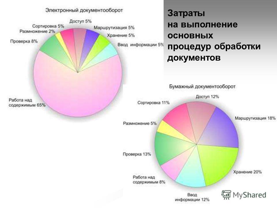 Затраты на выполнение основных процедур обработки документов