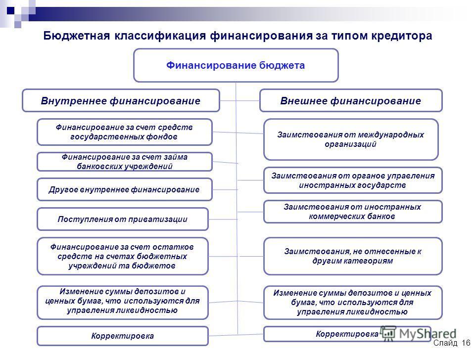 Слайд 16 Бюджетная классификация финансирования за типом кредитора Финансирование бюджета Внутреннее финансирование Внешнее финансирование Финансирование за счет средств государственных фондов Финансирование за счет займа банковских учреждений Другое