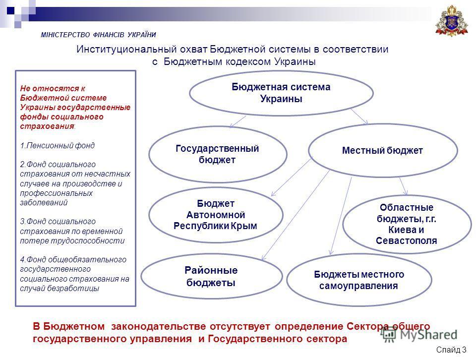 Не относятся к Бюджетной системе Украины государственные фонды социального страхования: 1. Пенсионный фонд 2. Фонд социального страхования от несчастных случаев на производстве и профессиональных заболеваний 3. Фонд социального страхования по временн