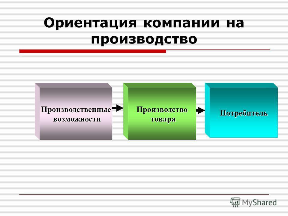 Ориентация компании на производство Производственные возможности возможности Производство товара товара Потребитель
