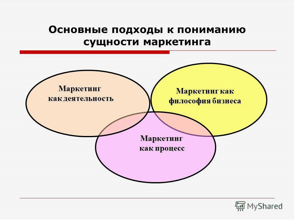 Основные подходы к пониманию сущности маркетинга Маркетинг как философия бизнеса Маркетинг как процесс Маркетинг как деятельность как деятельность