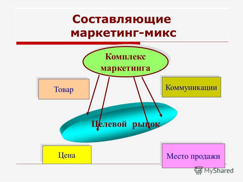 Составляющие маркетинг-микс Комплекс маркетинга Комплекс маркетинга Целевой рынок Цена Место продажи Коммуникации Товар