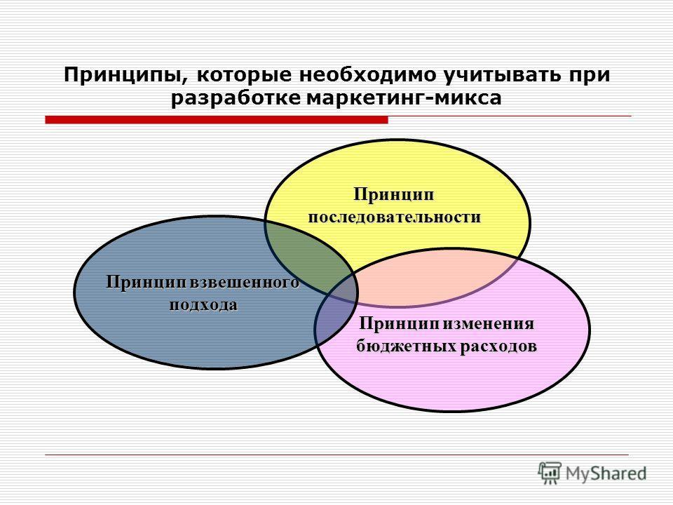 Принципы, которые необходимо учитывать при разработке маркетинг-микса Принциппоследовательности Принцип изменения бюджетных расходов Принцип взвешенного подхода