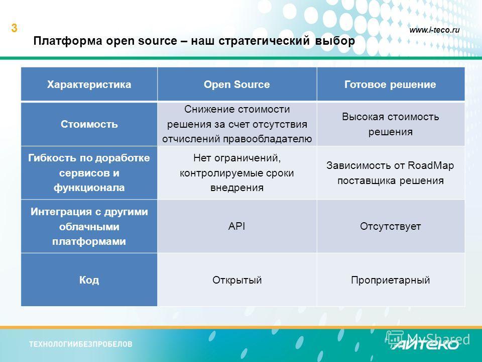 3 www.i-teco.ru Платформа open source – наш стратегический выбор ХарактеристикаOpen Source Готовое решение Стоимость Снижение стоимости решения за счет отсутствия отчислений правообладателю Высокая стоимость решения Гибкость по доработке сервисов и ф