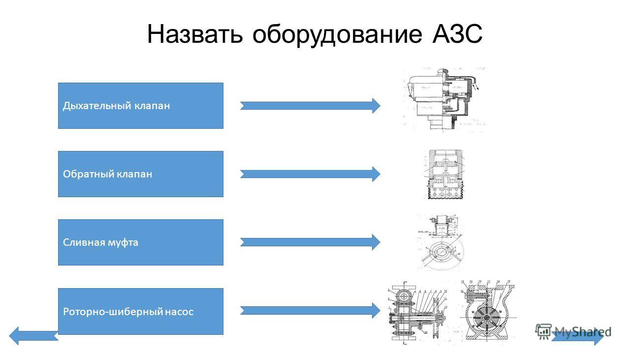 Назвать оборудование АЗС Дыхательный клапан Обратный клапан Сливная муфта Роторно-шиберный насос
