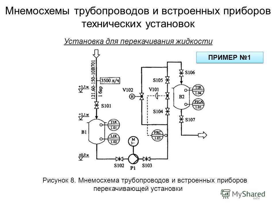Мнемосхемы трубопроводов и встроенных приборов технических установок Установка для перекачивания жидкости Рисунок 8. Мнемосхема трубопроводов и встроенных приборов перекачивающей установки ПРИМЕР 1 120