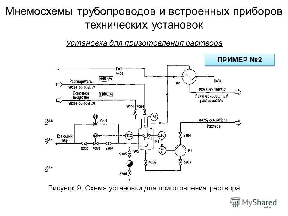 Мнемосхемы трубопроводов и встроенных приборов технических установок Установка для приготовления раствора Рисунок 9. Схема установки для приготовления раствора ПРИМЕР 2 121
