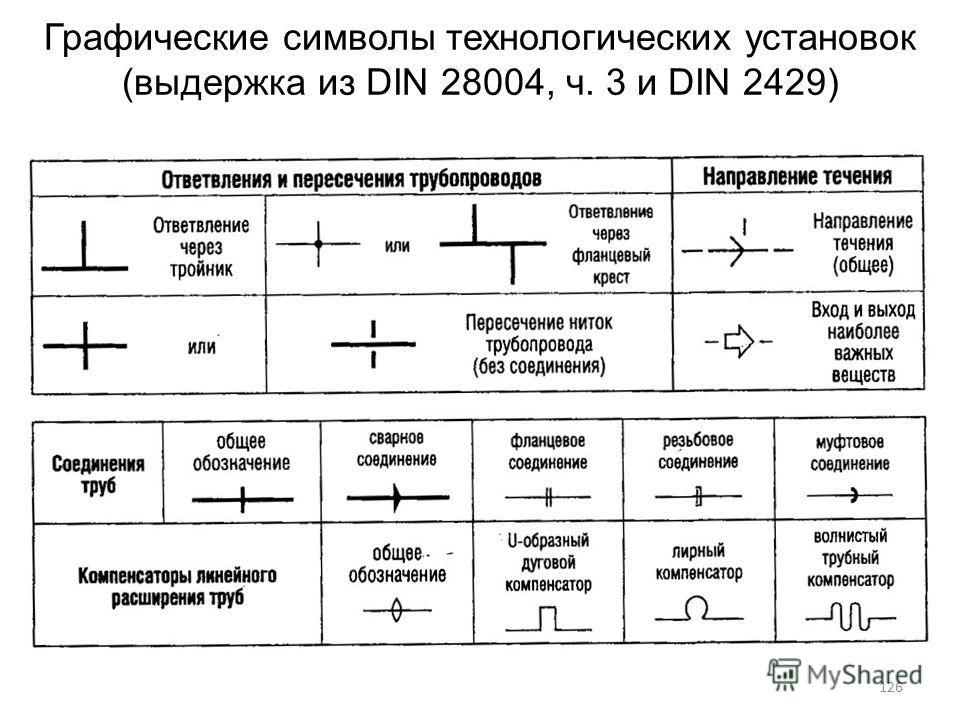Графические символы технологических установок (выдержка из DIN 28004, ч. 3 и DIN 2429) 126