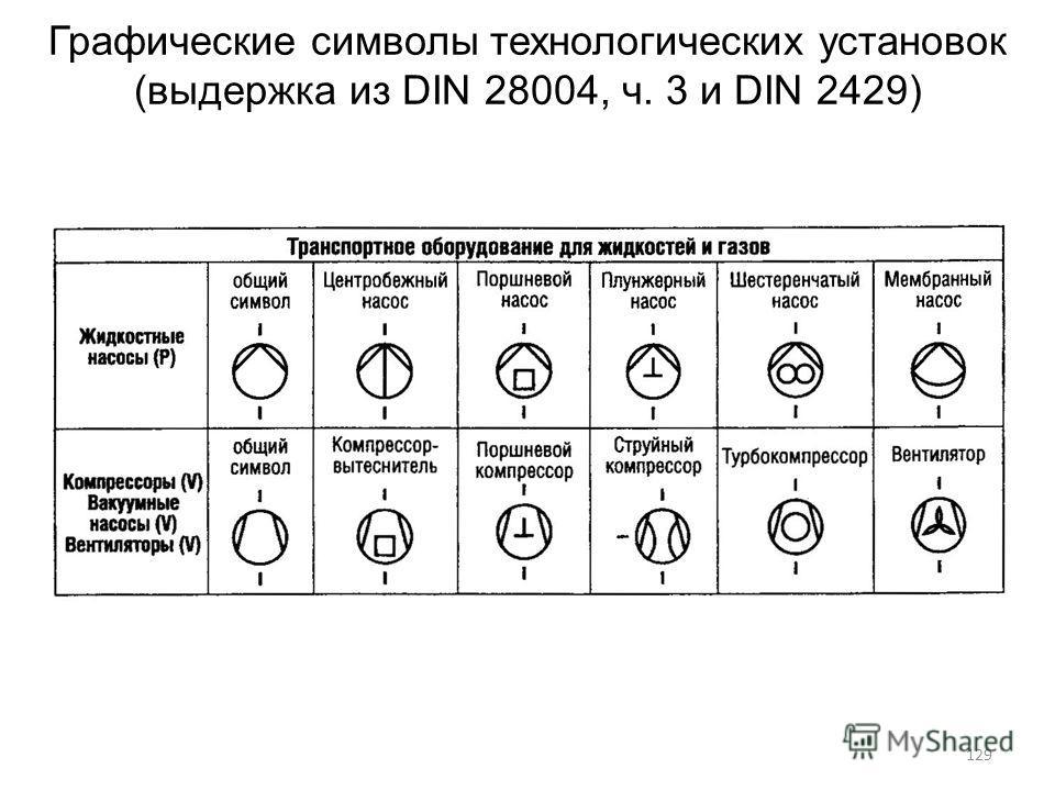 Графические символы технологических установок (выдержка из DIN 28004, ч. 3 и DIN 2429) 129