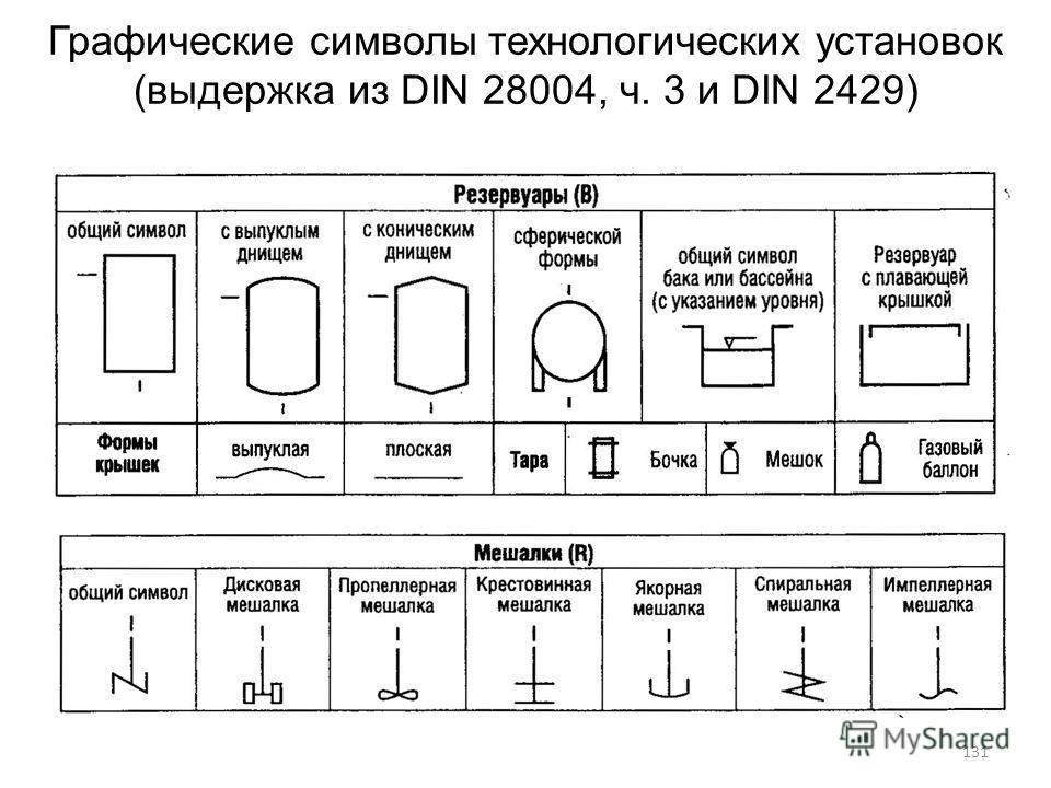 Графические символы технологических установок (выдержка из DIN 28004, ч. 3 и DIN 2429) 131