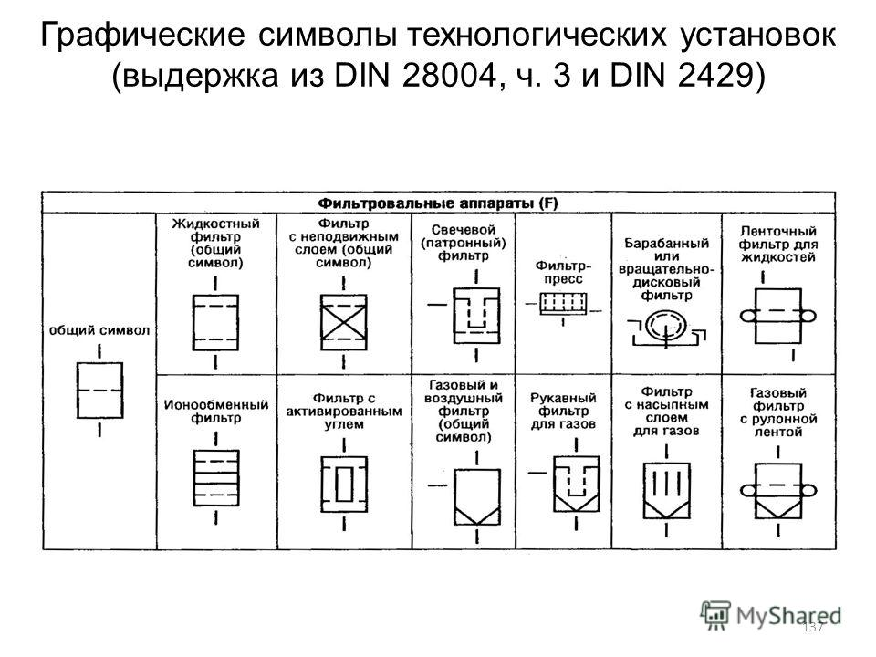 Графические символы технологических установок (выдержка из DIN 28004, ч. 3 и DIN 2429) 137