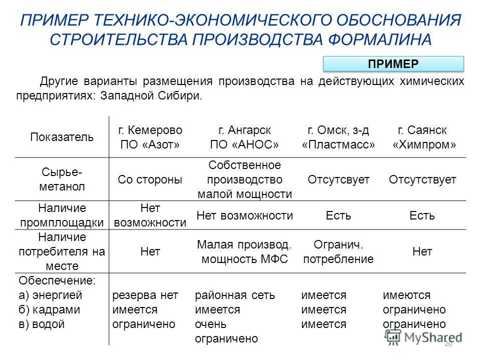 ПРИМЕР ТЕХНИКО-ЭКОНОМИЧЕСКОГО ОБОСНОВАНИЯ СТРОИТЕЛЬСТВА ПРОИЗВОДСТВА ФОРМАЛИНА ПРИМЕР Другие варианты размещения производства на действующих химических предприятиях: Западной Сибири. Показатель г. Кемерово ПО «Азот» г. Ангарск ПО «АНОС» г. Омск, з-д