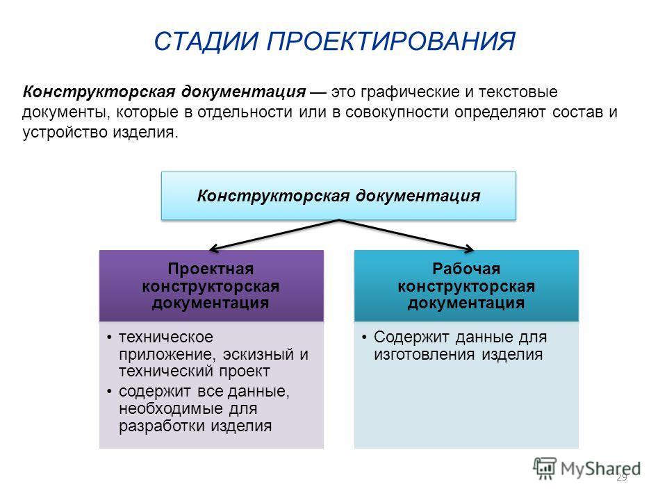 Конструкторская документация это графические и текстовые документы, которые в отдельности или в совокупности определяют состав и устройство изделия. СТАДИИ ПРОЕКТИРОВАНИЯ Проектная конструкторская документация техническое приложение, эскизный и техни