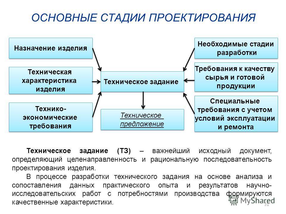 Техническое задание Техническое предложение Техническое предложение Назначение изделия Техническая характеристика изделия Техническая характеристика изделия Технико- экономические требования Технико- экономические требования Специальные требования с