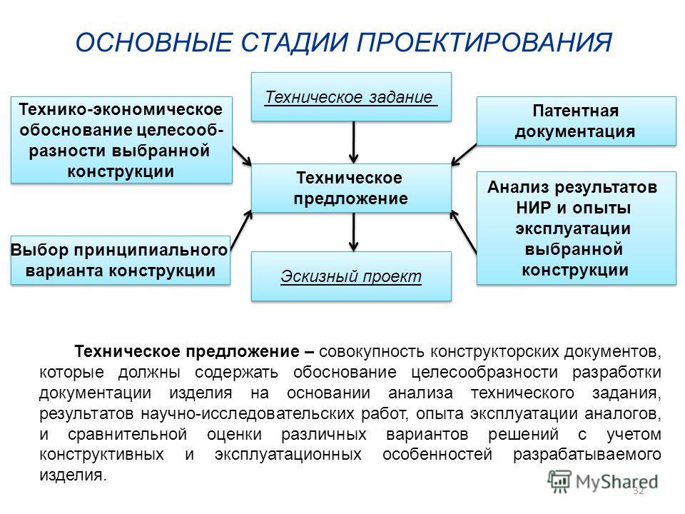 Эскизный проект Выбор принципиального варианта конструкции Выбор принципиального варианта конструкции Техническое задание Технико-экономическое обоснование целесооб- разности выбранной конструкции Технико-экономическое обоснование целесооб- разности