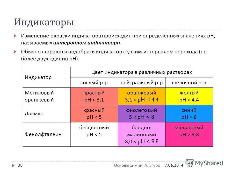Индикаторы Изменение окраски индикатора происходит при определённых значениях рН, называемых интервалом индикатора. Обычно стараются подобрать индикатор с узким интервалом перехода ( не более двух единиц pH). 27.11.2013 Основы химии. А. Згуро 30 Инди