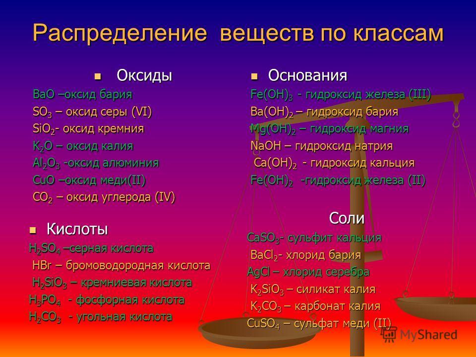 Распределение веществ по классам Оксиды Оксиды BaO –оксид бария SO 3 – оксид серы (VI) SiO 2 - оксид кремния K 2 O – оксид калия Al 2 O 3 -оксид алюминия CuO –оксид меди(II) CO 2 – оксид углерода (IV) Основания Fe(OH) 3 - гидроксид железа (III) Ba(OH