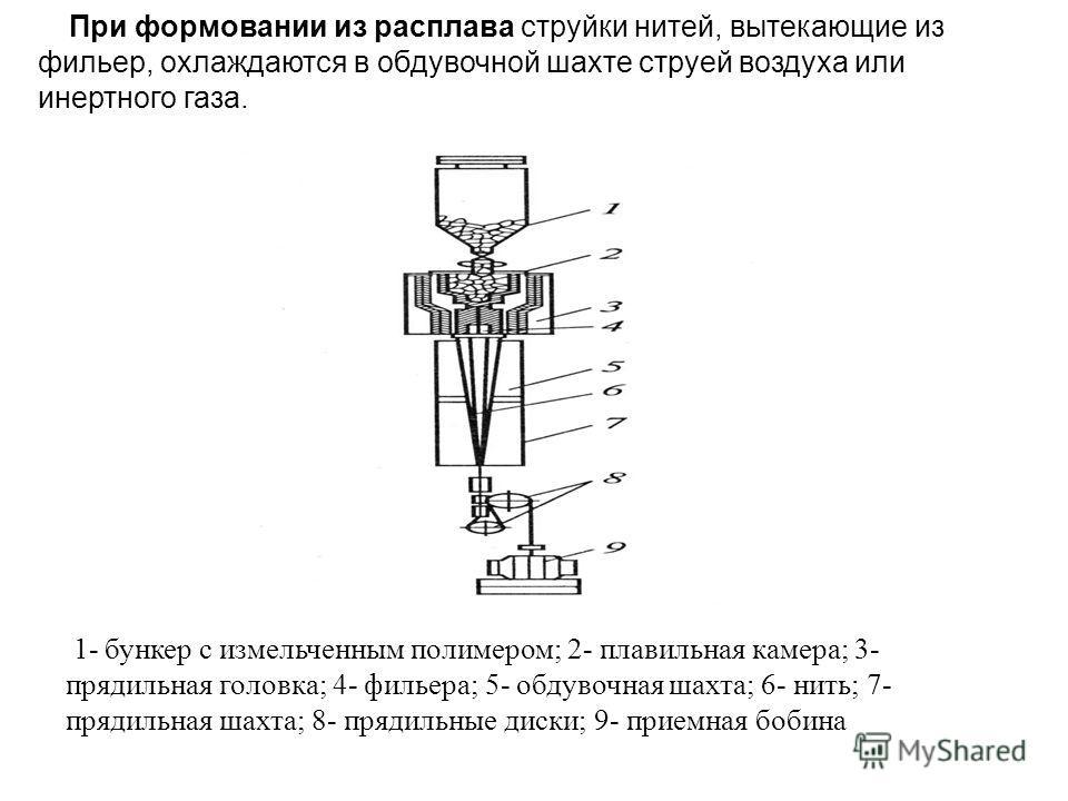 При формовании из расплава струйки нитей, вытекающие из фильер, охлаждаются в обдувочной шахте струей воздуха или инертного газа. 1- бункер с измельченным полимером; 2- плавильная камера; 3- прядильная головка; 4- фильера; 5- обдувочная шахта; 6- нит