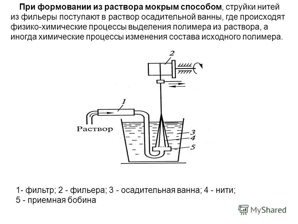 При формовании из раствора мокрым способом, струйки нитей из фильеры поступают в раствор осадительной ванны, где происходят физико-химические процессы выделения полимера из раствора, а иногда химические процессы изменения состава исходного полимера.