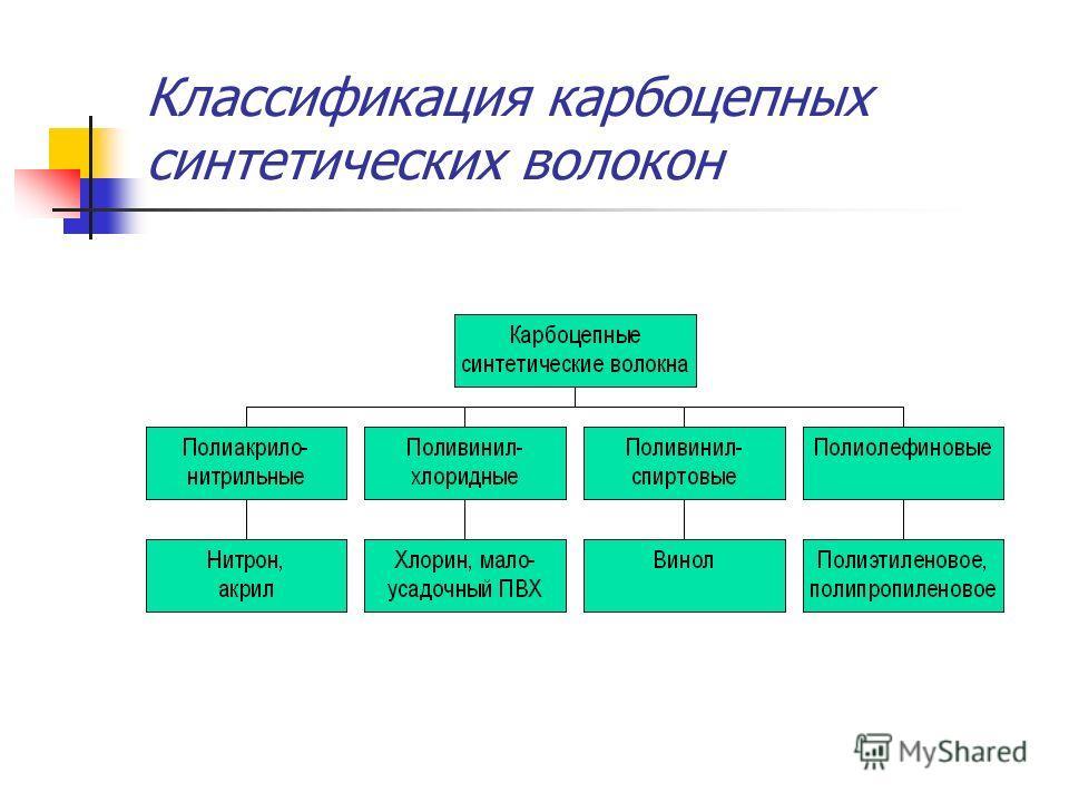 Классификация карбоцепных синтетических волокон
