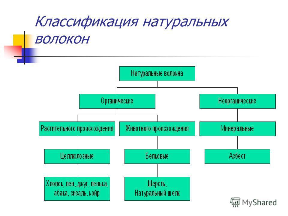 Классификация натуральных волокон