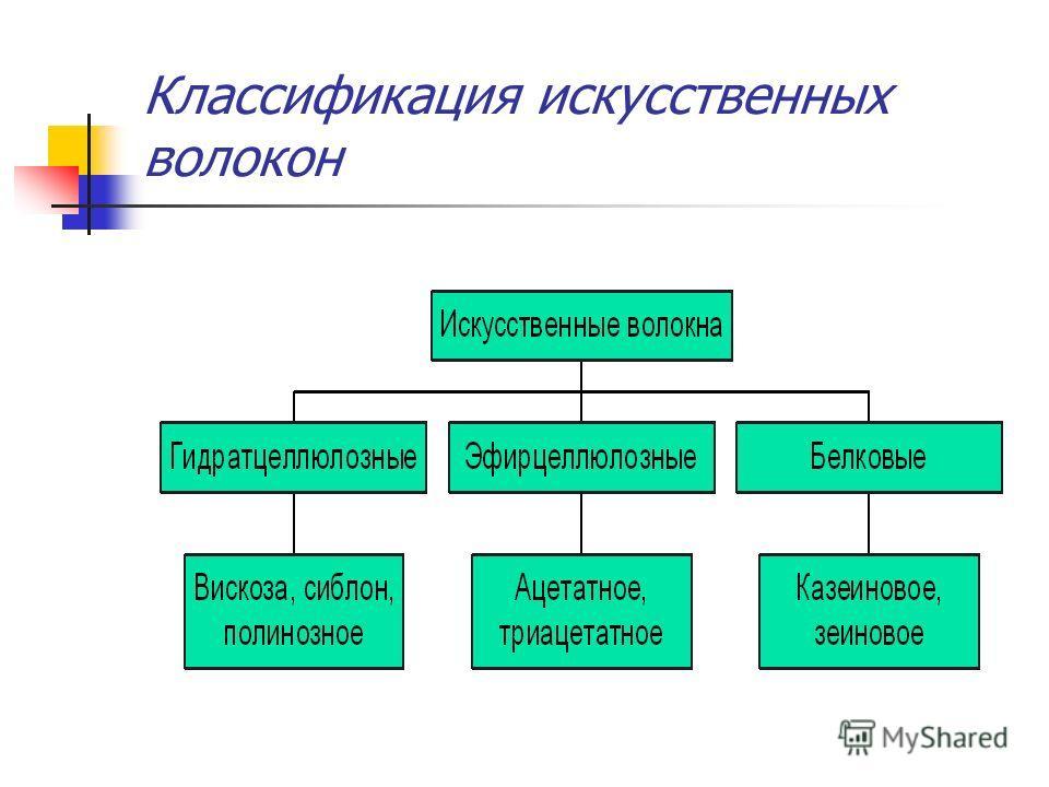 Классификация искусственных волокон