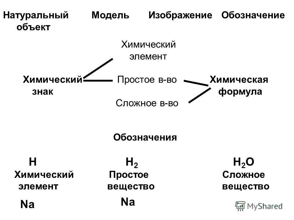 Химический элемент Химический Простое в-во Химическая знак формула Сложное в-во Натуральный Модель Изображение Обозначение объект Обозначения Н Н 2 Н 2 О Химический Простое Сложное элемент вещество вещество Na