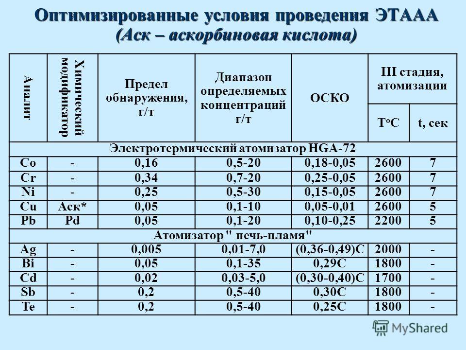 Оптимизированные условия проведения ЭТААА (Аск – аскорбиновая кислота) Аналит Химический модификатор Предел обнаружения, г/т Диапазон определяемых концентраций г/т ОСКО III стадия, атомизации TоСTоСt, сек Электротермический атомизатор HGA-72 Co-0,160