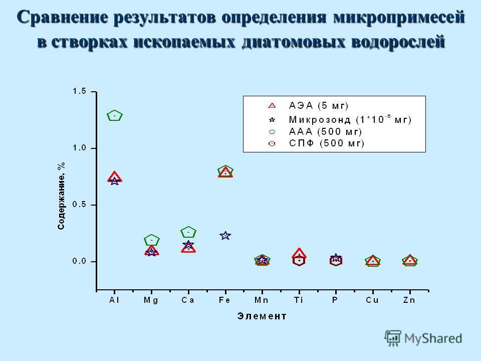 Сравнение результатов определения микропримесей в створках ископаемых диатомовых водорослей