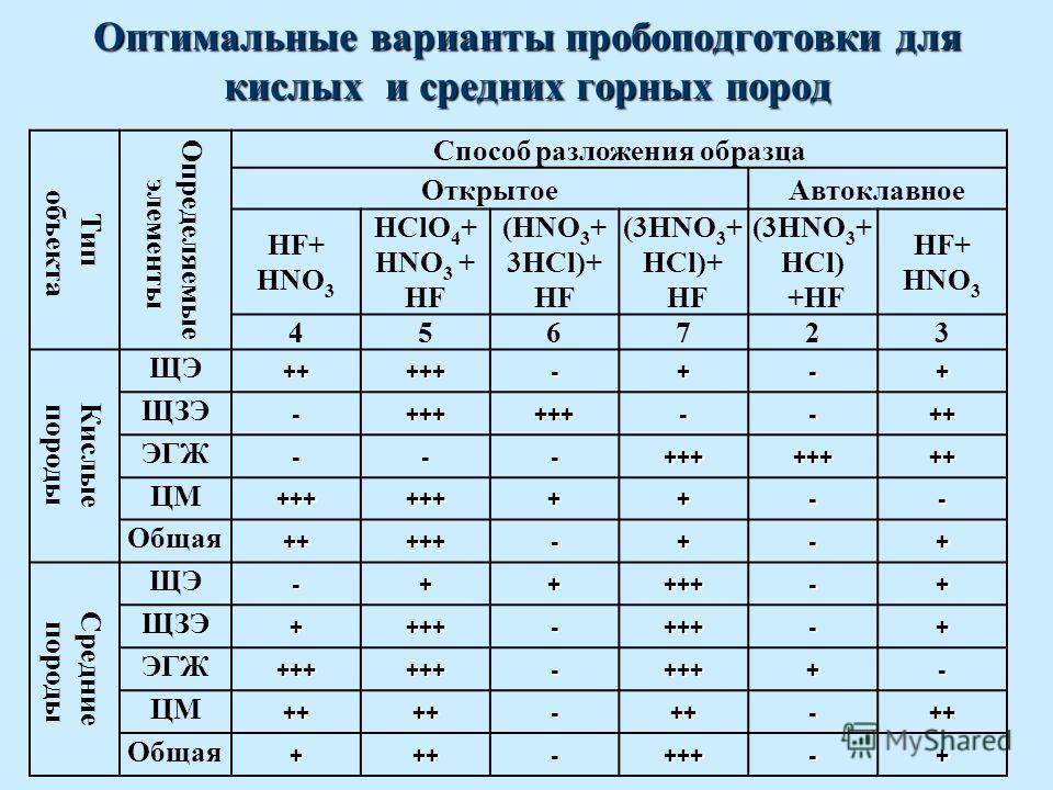 Оптимальные варианты пробоподготовки для кислых и средних горных пород Тип объекта Определяемые элементы Способ разложения образца Открытое Автоклавное HF+ HNO 3 HClO 4 + HNO 3 + HF (HNO 3 + 3HCl)+ HF (3HNO 3 + HCl)+ HF (3HNO 3 + HCl) +HF HF+ HNO 3 4