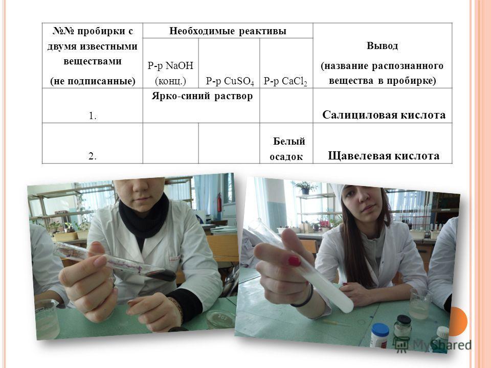 пробирки с двумя известными веществами (не подписанные) Необходимые реактивы Вывод (название распознанного вещества в пробирке) Р-р NaOH (конц.) Р-р CuSO 4 Р-р CaCl 2 1. Ярко-синий раствор Салициловая кислота 2. Белый осадок Щавелевая кислота