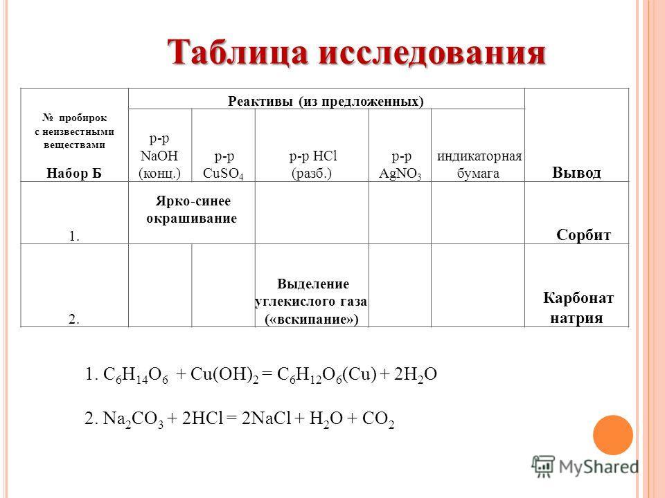 Таблица исследования пробирок с неизвестными веществами Набор Б Реактивы (из предложенных) Вывод р-р NaOH (конц.) р-р CuSO 4 р-р HCl (разб.) р-р AgNO 3 индикаторная бумага 1. Ярко-синее окрашивание Сорбит 2. Выделение углекислого газа («вскипание») К