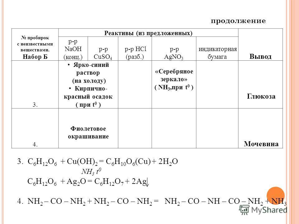 пробирок с неизвестными веществами. Набор Б Реактивы (из предложенных) Вывод р-р NaOH (конц.) р-р CuSO 4 р-р HCl (разб.) р-р AgNO 3 индикаторная бумага 3. Ярко-синий раствор (на холоду) Кирпично- красный осадок ( при t 0 ) Глюкоза 4. Фиолетовое окраш
