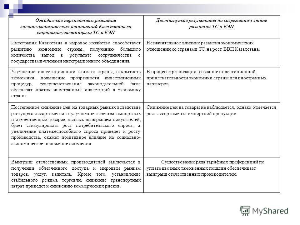 Ожидаемые перспективы развития внешнеэкономических отношений Казахстана со странами-участницами ТС и ЕЭП Достигнутые результаты на современном этапе развития ТС и ЕЭП Интеграция Казахстана в мировое хозяйство способствует развитию экономики страны, п