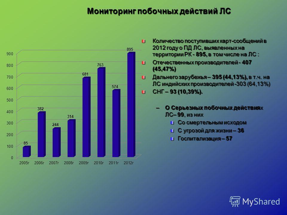 Мониторинг побочных действий ЛС Количество поступивших карт-сообщений в 2012 году о ПД ЛС, выявленных на территории РК - 895, в том числе на ЛС : Отечественных производителей - 407 (45,47%) Дальнего зарубежья – 395 (44,13%), в т.ч. на ЛС индийских пр