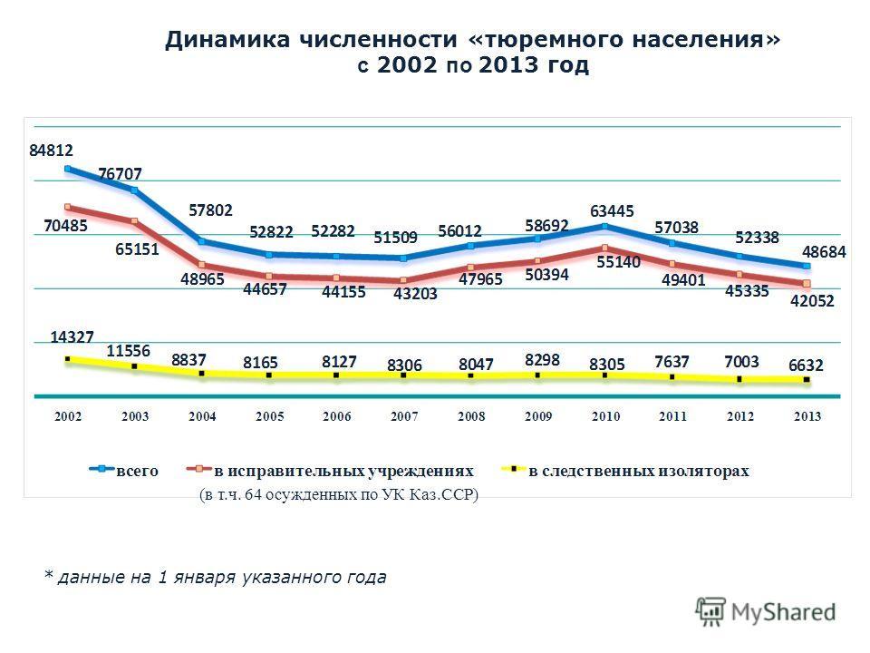 * данные на 1 января указанного года (в т.ч. 64 осужденных по УК Каз.ССР) Динамика численности «тюремного населения» с 2002 по 2013 год