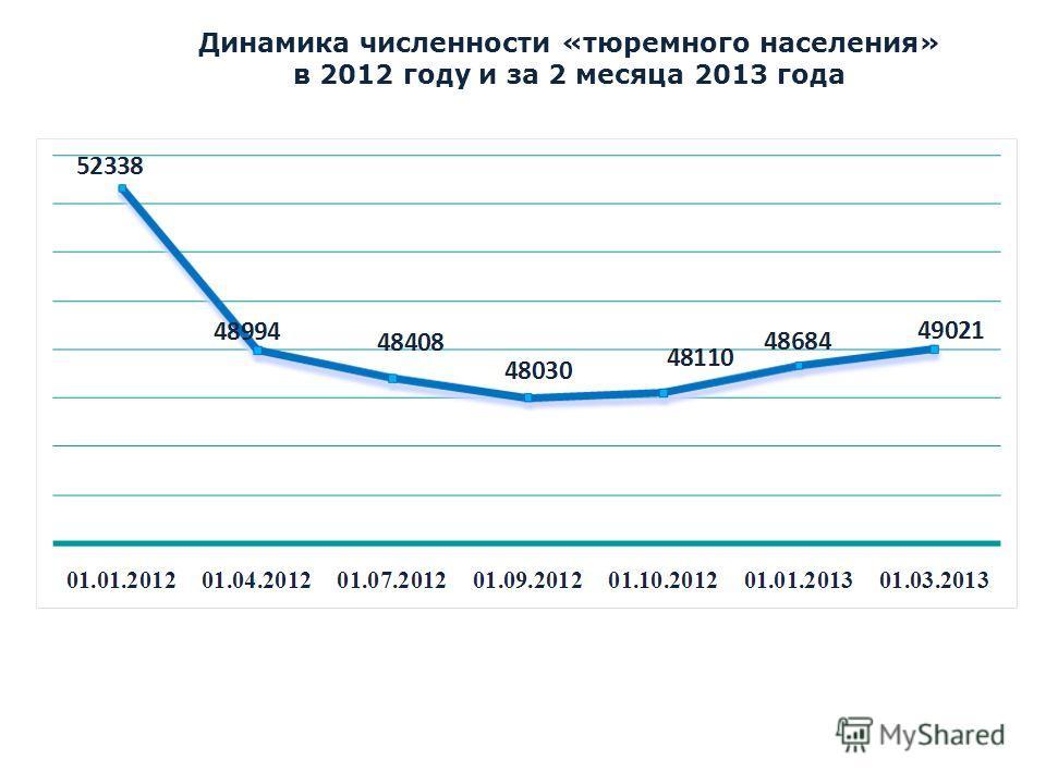 Динамика численности «тюремного населения» в 2012 году и за 2 месяца 2013 года